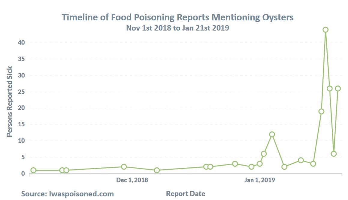 News Surge Of Food Poisoning Reports Citing Northern California